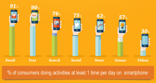 an overview of the uses of smartphones in the life Our app-driven life: smart-phone apps are becoming the north star for millions of americans who use them to navigate through life – shopping, playing, reading, dating, learning, and more with their fingertips.