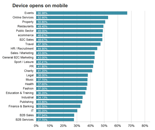 Device opens on mobile signupto Email Benchmark 2015