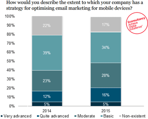 mobile-optimize-econsultancy-strategy