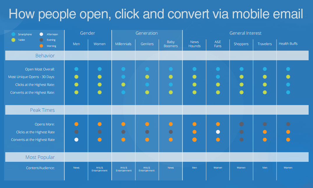 open-click-convert-mobile-email
