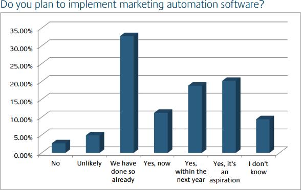 Apteco Data Driven Marketing TrendReport 2014-2015