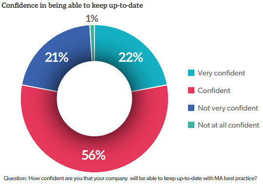 confidence-up-to-date-best-practice-marketing-automation
