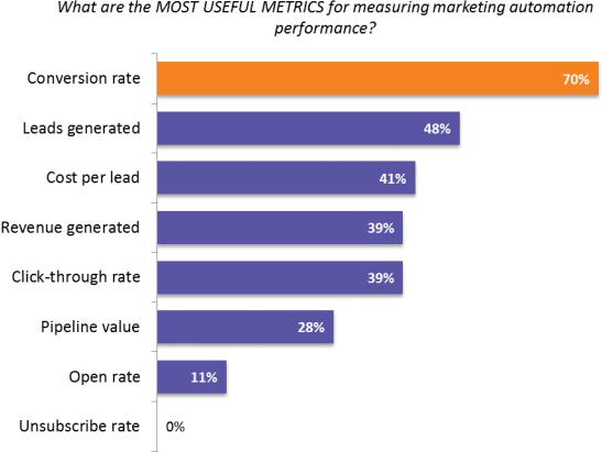 marketing-automation-survey-usefull-metrics
