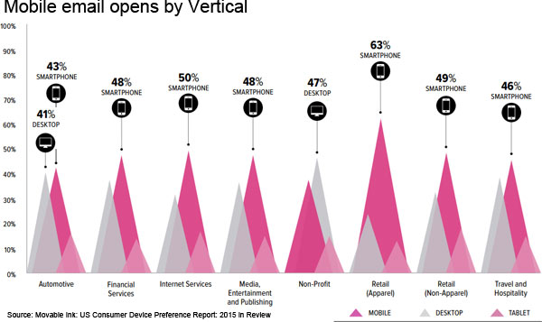 mobile email opens by vertical movable ink 2015