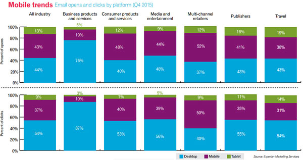 mobile email trends per industry Q4 2015