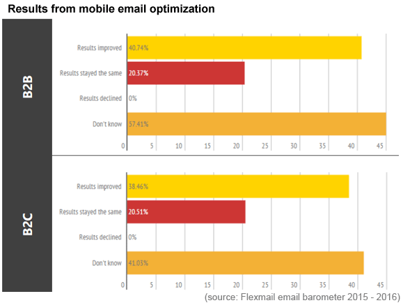 results-mobile-email-optimization