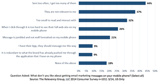 80-Percent-of-People-Have-Bad-Feelingst-Mobile-Email-small