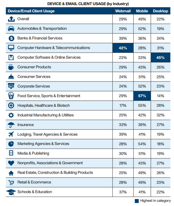 Device-email-client-by-industry-ibm-marketing-cloud