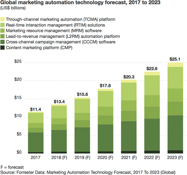 Forrester forecast marketing automation market