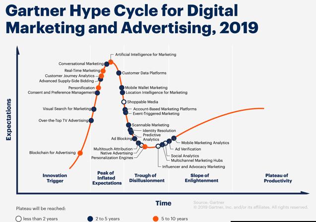 Gartner HypeCycle Digital Marketing Advertising Hype Cycle