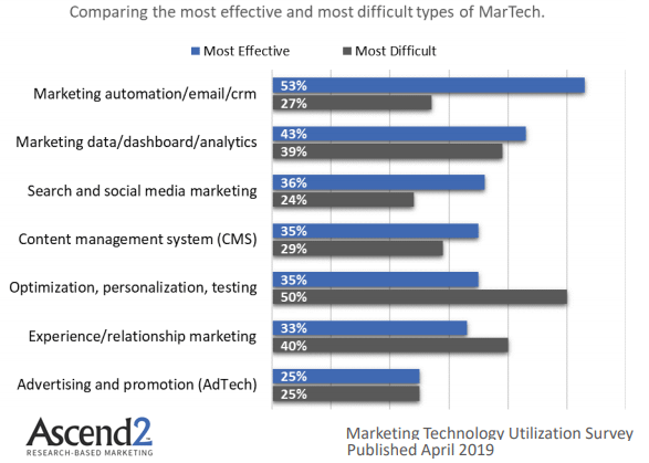 "Résultat de recherche d'images pour ""marketing automation trends survey ascend 2 february 2018"""