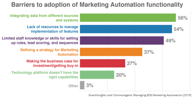 challenges marketing automation management B2B