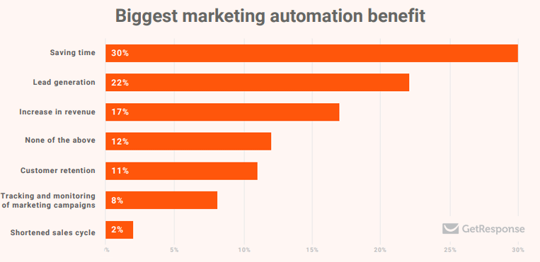 Ultimate Marketing Automation statistics overview | 2019 August