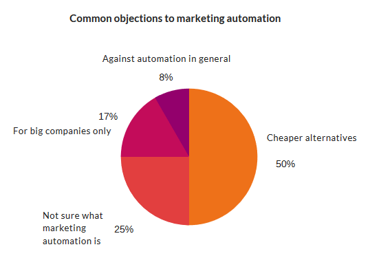 Ultimate Marketing Automation statistics overview | 2019