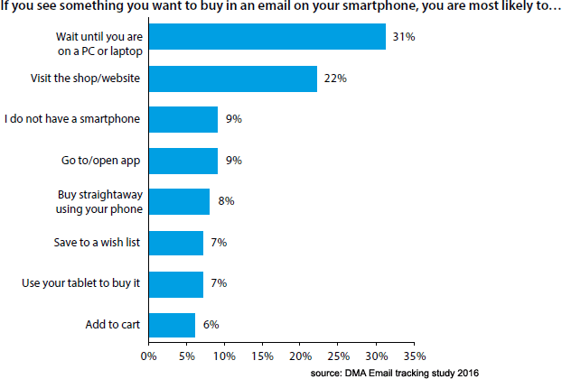dma consumer email tracking-study 2016 mobile purchase