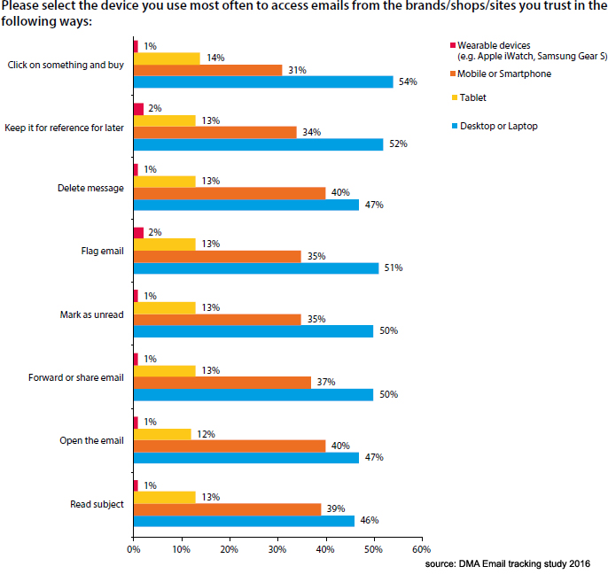 DMA consumer email tracking study 2016 Mobile Email