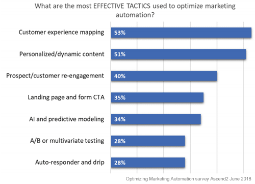 effective marketing automation-optimisation tactics