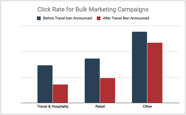 email click rate research travel ban corona