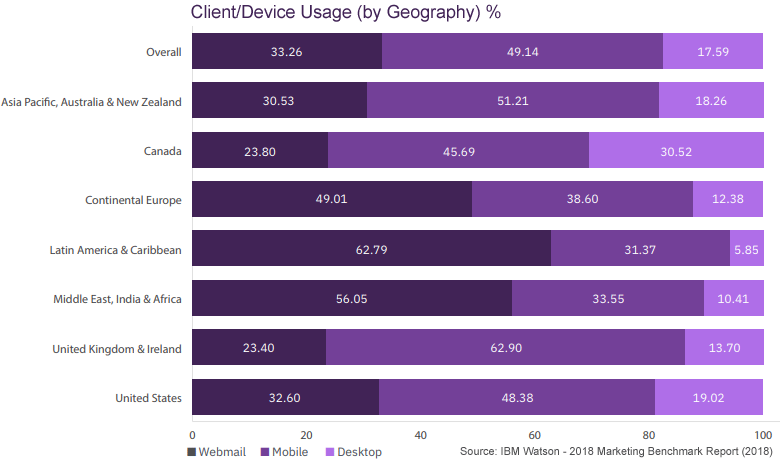email client usage by geography country