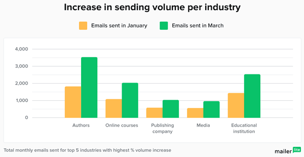 emails sent per industry benchmark