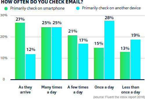 how-often-check-email-smartphone
