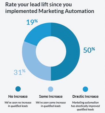 lead-lift-marketing-automation-leadmd