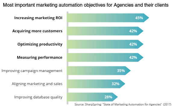 marketing-automation-agencies