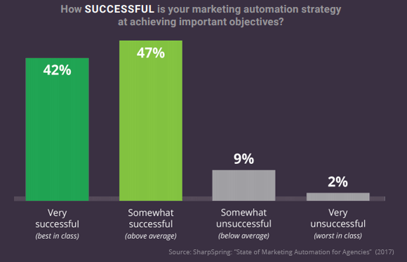 marketing-automation-agency-success