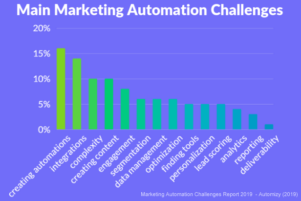 marketing automation challenges report 2019