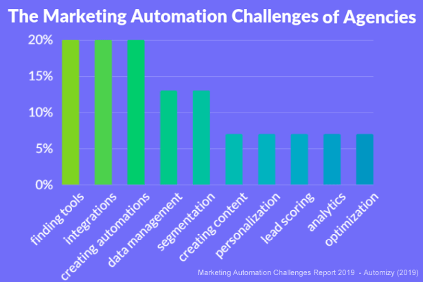 marketing automation challenges agencies