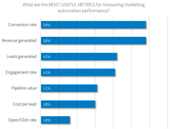 marketing-automation-metrics