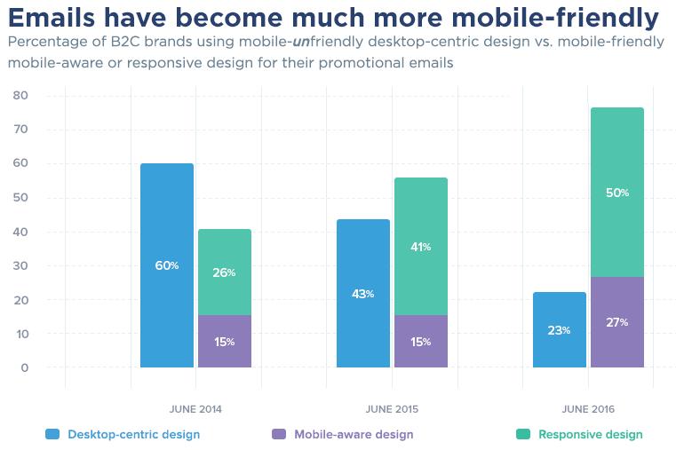 mobile-friendly-email-design-jun2016
