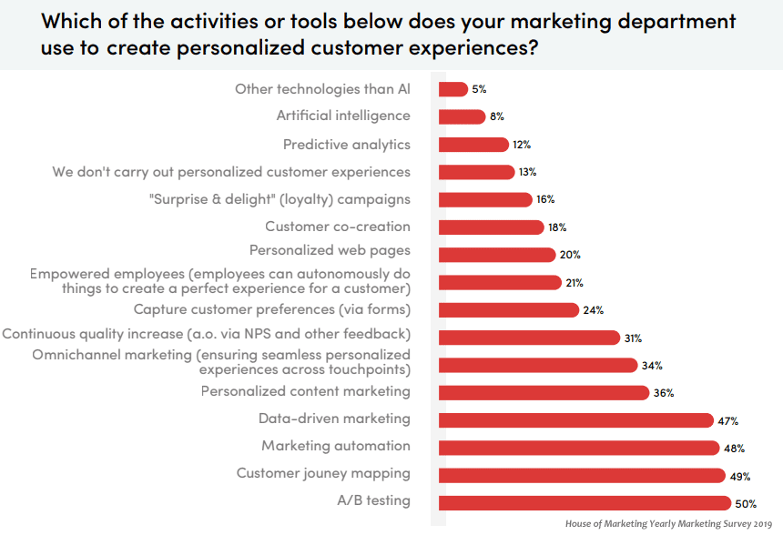 personalised experiences marketing automation methods stats