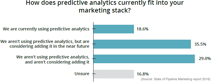 predictive analytics automation