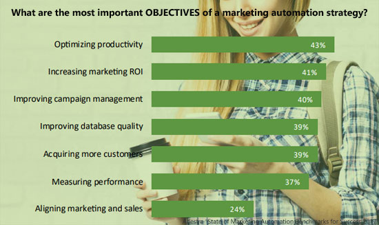 objectives for marketing automation