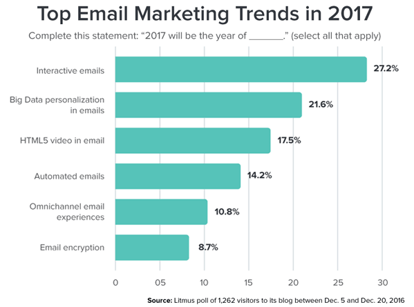 email marketing report template