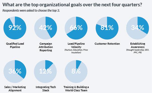 top-marketing-automation-goals-marketing-automation
