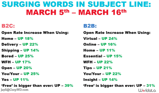 words-trends-subject-line